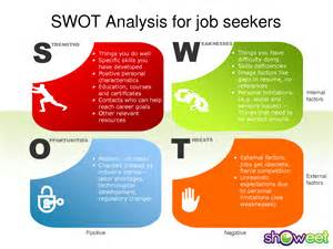 Swot Template For Powerpoint by Swot Analysis Template Powerpoint