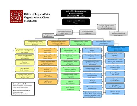 10 best images of powerpoint 2010 organizational chart