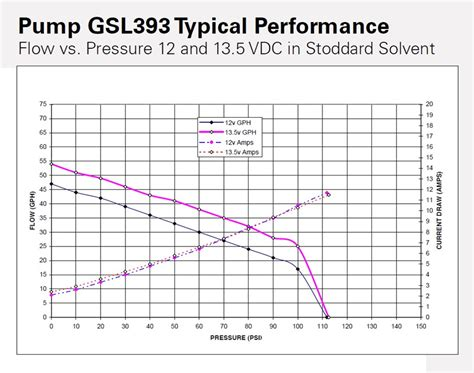 walbro 255 flowchart walbro gsl series universal inline fuel pumps