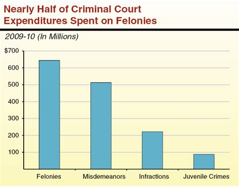 How Much Do Parole Officers Make by California S Criminal Justice System A Primer