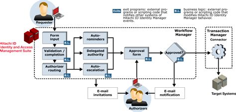 dynamic workflow engine dynamic workflow identity manager