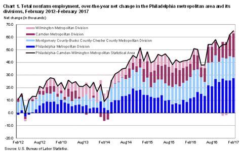 business statistics of the united states 2017 patterns of economic change u s databook series books philadelphia area employment february 2017 mid