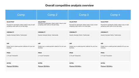 benchmarking report sle 28 competitive analysis chart template competitive 28