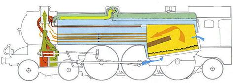 steam locomotive cab diagram steam locomotive layout