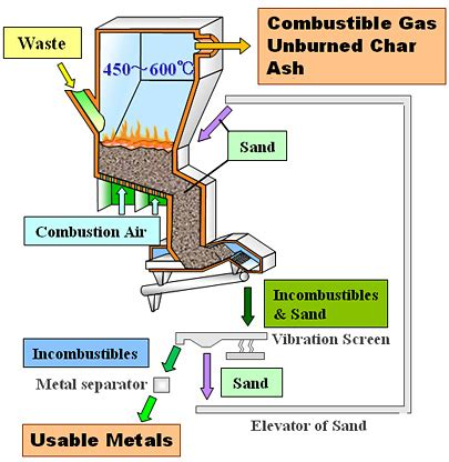 gasification process diagram gasification process mitsubishi heavy industries