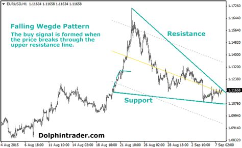 javascript pattern for price wedge pattern forex indicator