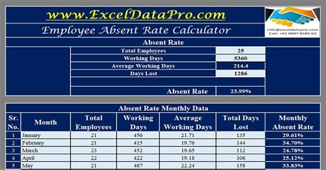 employee absent rate calculator excel template