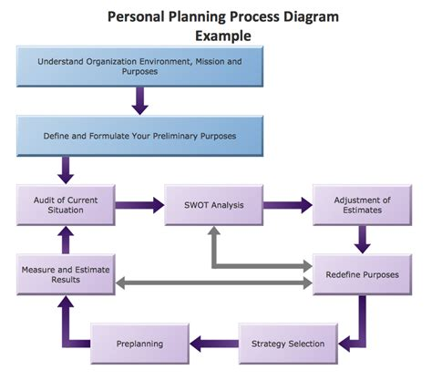 layout planning process conceptdraw sles marketing flowcharts and process