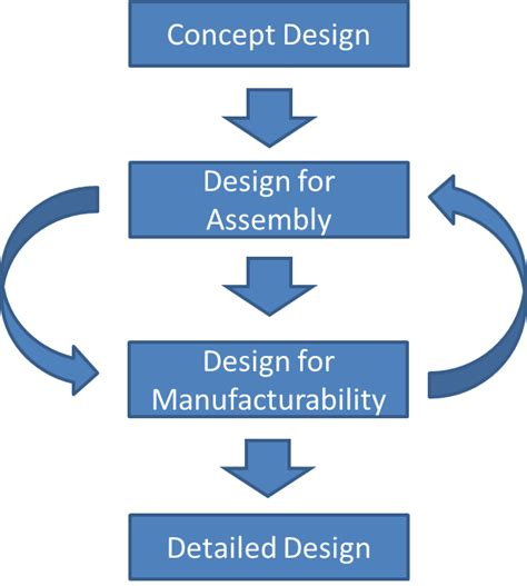 design for manufacturing and assembly software dfa dfm movip modelering van initiele product kwaliteit
