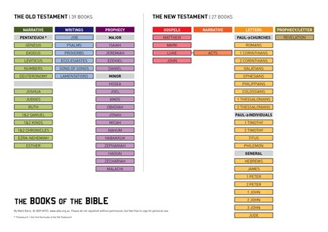books of the bible pictures a visual list of the books of the bible overview of the