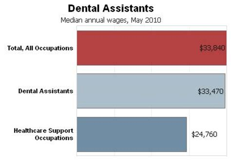 Dental Assistant Salary by Dental Assistant Statistics Create Calendar Outlook 7 What Are The Education