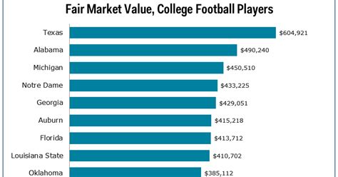 fair market value of college football players data viz
