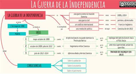 independencia de mexico mapa conceptual esquemas y mapas conceptuales de historia