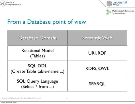 sql query in tutorial point linked data tutorial