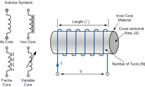 inductor with magnetic symbol inductor and the effects of inductance on an inductor