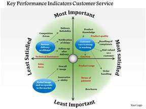 kpi template for customer service 0714 key performance indicators customer service