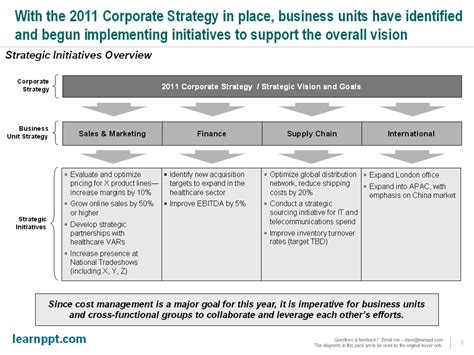 slide from scratch business strategy update presentation