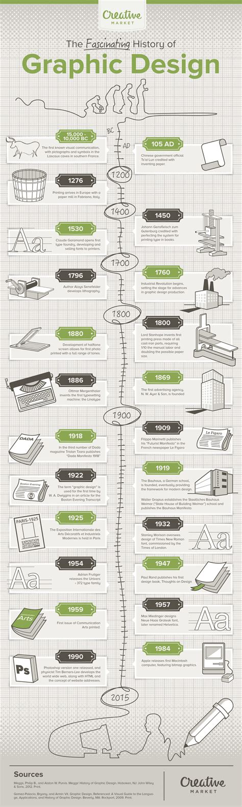 history of graphic design the history of graphic design infographic visualistan