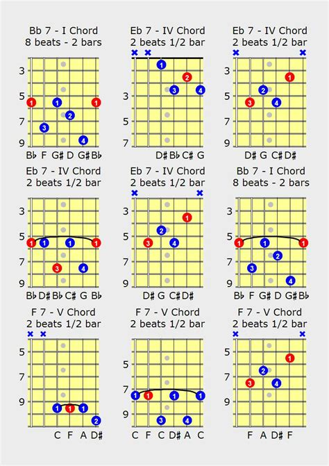 Tutorial Gitar Scales I Use For 12 Bar Blues A Contemporary Approach blues guitar chords