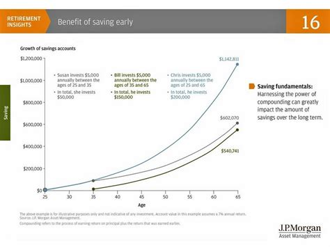 Jp Early Advantage Mba by These 3 Charts Show The Amazing Power Of Compound Interest