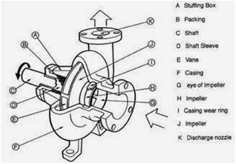 dimaksud  pompa sentrifugal centrifugal pump