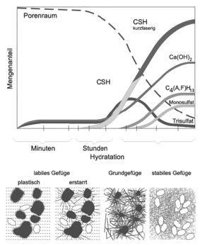 Unterschied Estrich Beton by Hydratationsgrad Beton Wiki