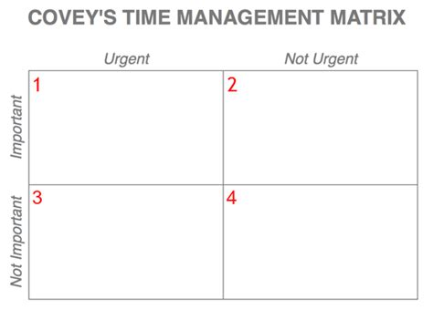 covey quadrants template 019 successful before breakfast an with