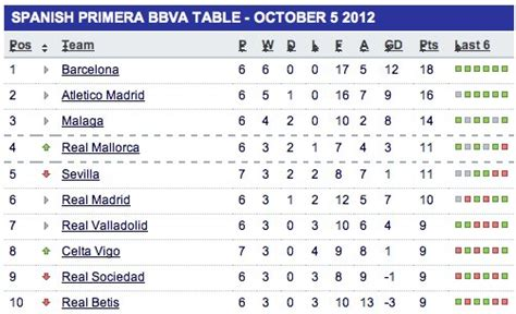Laliga Table And Top Scorer by Gallery Spain La Liga Table Photo Allindonews