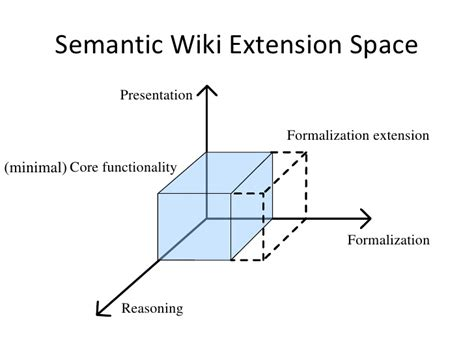 semantic map ancient keynote presentation an extensible semantic wiki architecture