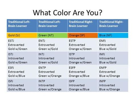 color personality test blue gold green orange true colors personality orange green blue gold pictures to