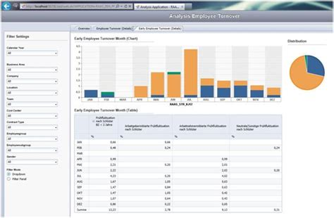 hr turnover report template sap design studio zen vs sap dashboards xcelsius