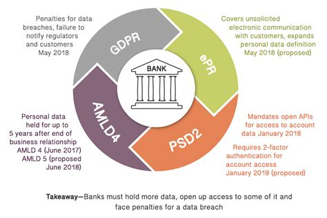 national sample survey reports white paper gdpr banks breaches and billion euro fines