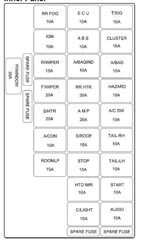 Hyundai Elantra (2006) - fuse box diagram - Auto Genius