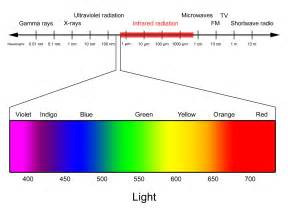 light color spectrum image gallery infrared light range