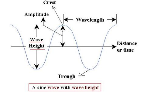 labelled diagram of a transverse wave lukas geography