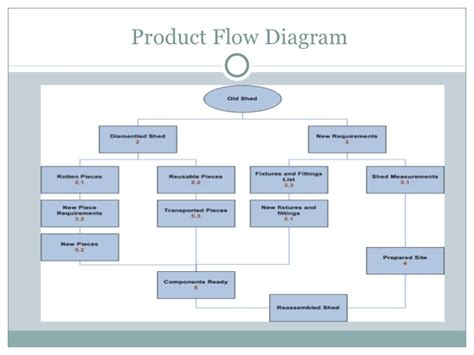 product flow diagram 1 2 project management