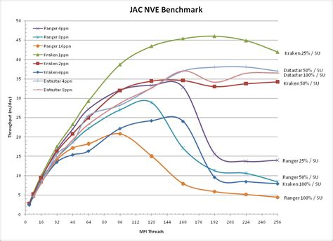 kraken bench new nvidia tesla gpu smashes world record in scientific computation nvidia uk