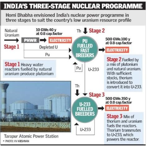 india's three stage nuclear power programme | pmf ias
