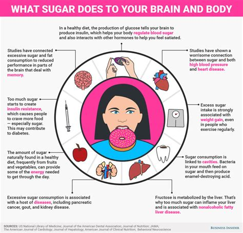 What To Do About Consumerism And Your Child by What Sugar Does To Your Infographic Best Infographics