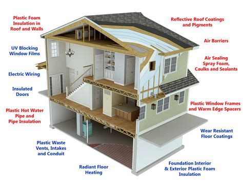 House Structure Energy Efficiency Building Envelope Less Emissions