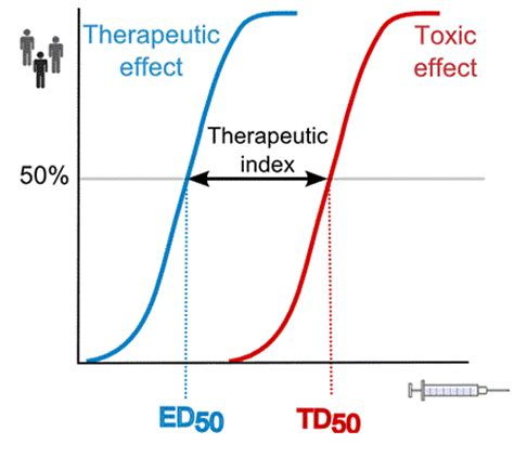 therapeutic window and therapeutic index | medimoon