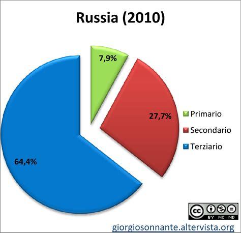 banche russe in italia grafico dei settori produttivi russia settori economici