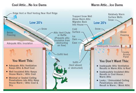 Attic Ventilation System - frogtown roofing insulation tips attic repair toledo