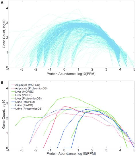 protein values protein abundance distribution ppm values of mined