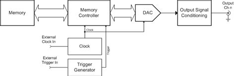video pattern generator block diagram block diagram maker the wiring diagram readingrat net