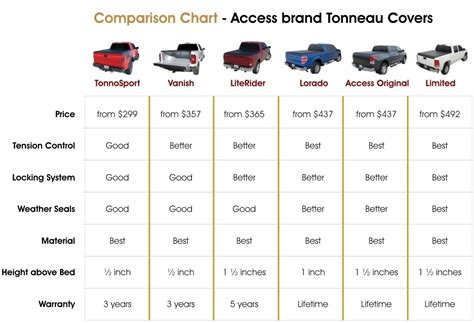 truck bed size truck bed size comparison chart world of menu and chart
