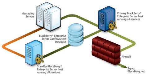 server model diagram what is a blackberry enterprise server do i need one