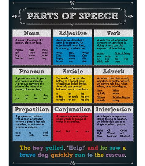 The Speech parts of speech chart with exles www pixshark images galleries with a bite
