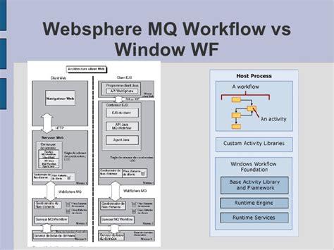 websphere mq workflow bpm workflow