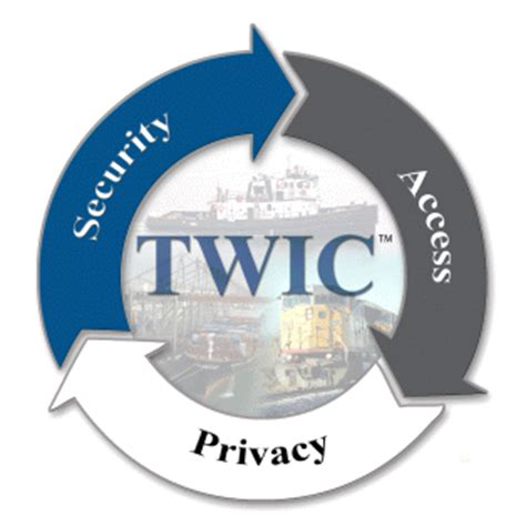 Twis Cardi port of new orleans twic port entry